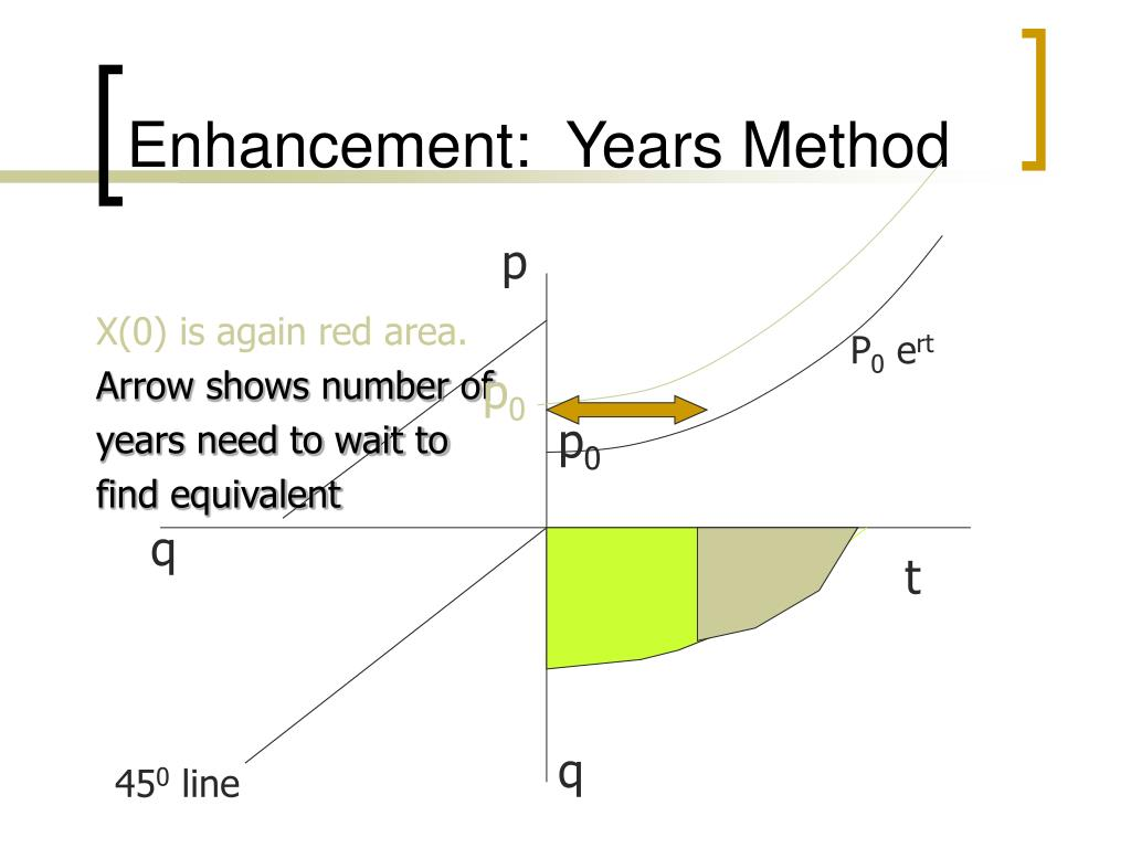Enhancement:  Years Method