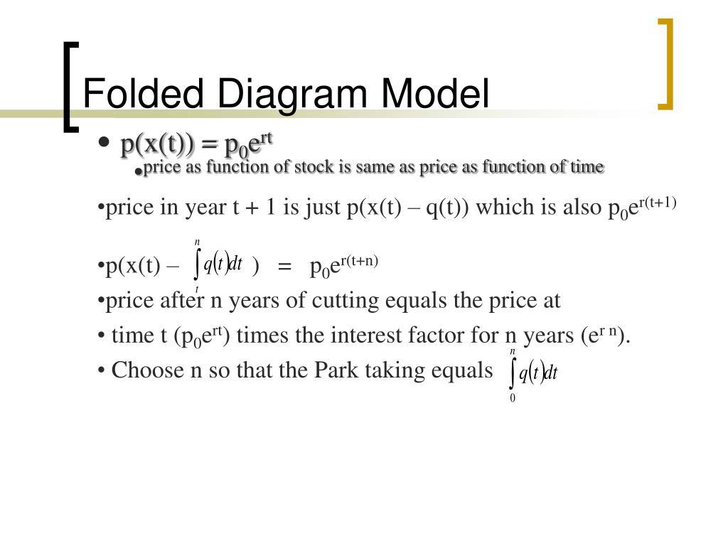 Folded Diagram Model