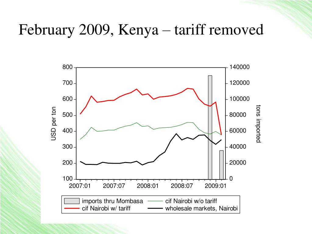 February 2009, Kenya – tariff removed