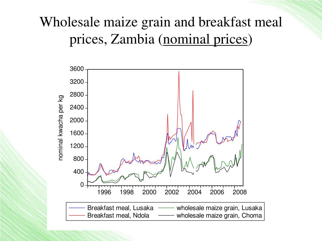 Wholesale maize grain and breakfast meal prices, Zambia (