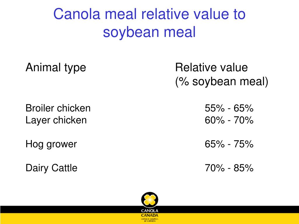 Canola meal relative value to soybean meal