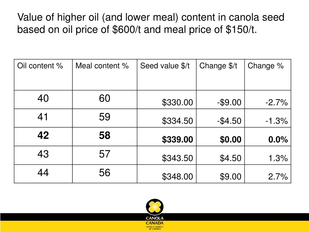 Value of higher oil (and lower meal) content in canola seed based on oil price of $600/t and meal price of $150/t.