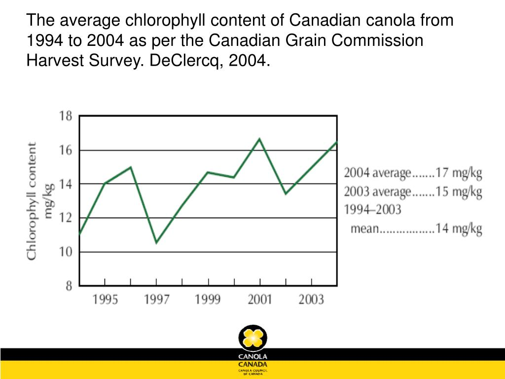The average chlorophyll content of Canadian canola from 1994 to 2004 as per the Canadian Grain Commission Harvest Survey. DeClercq, 2004.