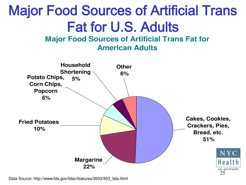 Major Food Sources of Artificial Trans Fat for U.S. Adults