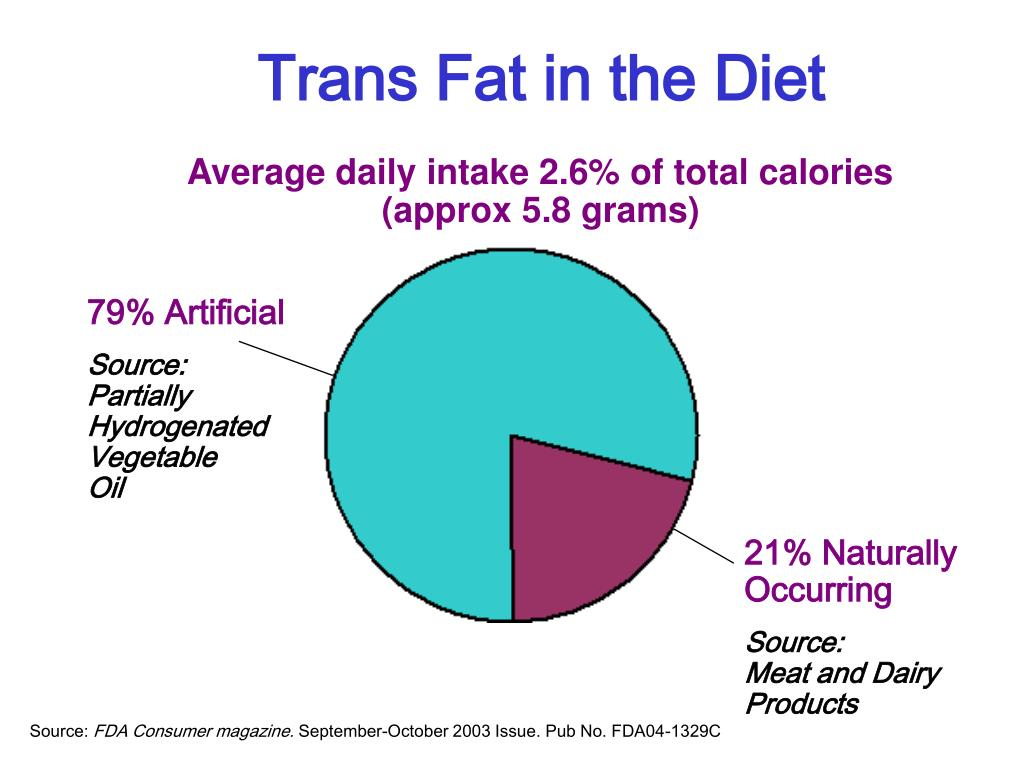 Trans Fat in the Diet