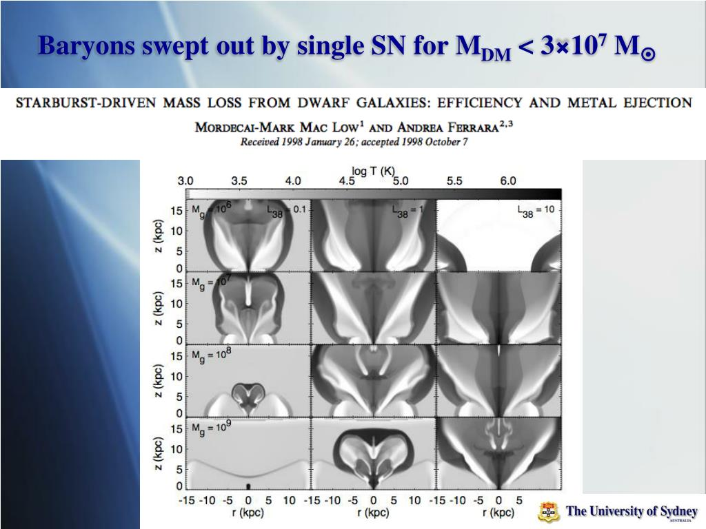 Baryons swept out by single SN for M