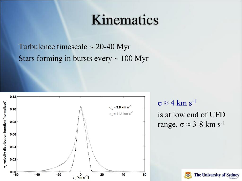 Turbulence timescale ~ 20-40 Myr