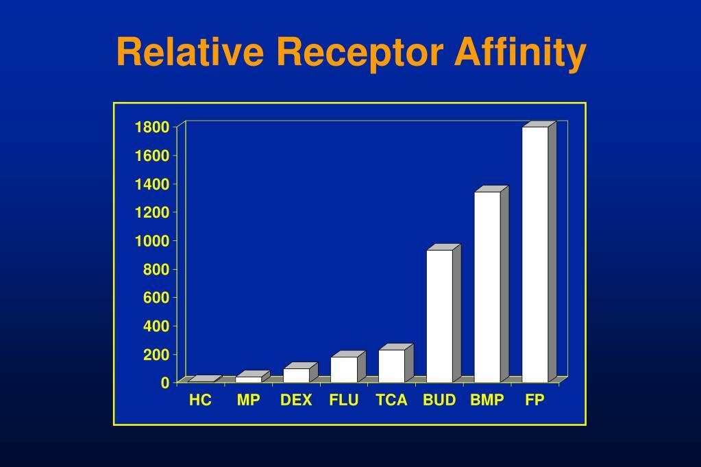Relative Receptor Affinity