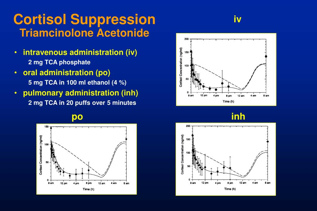 Cortisol Suppression