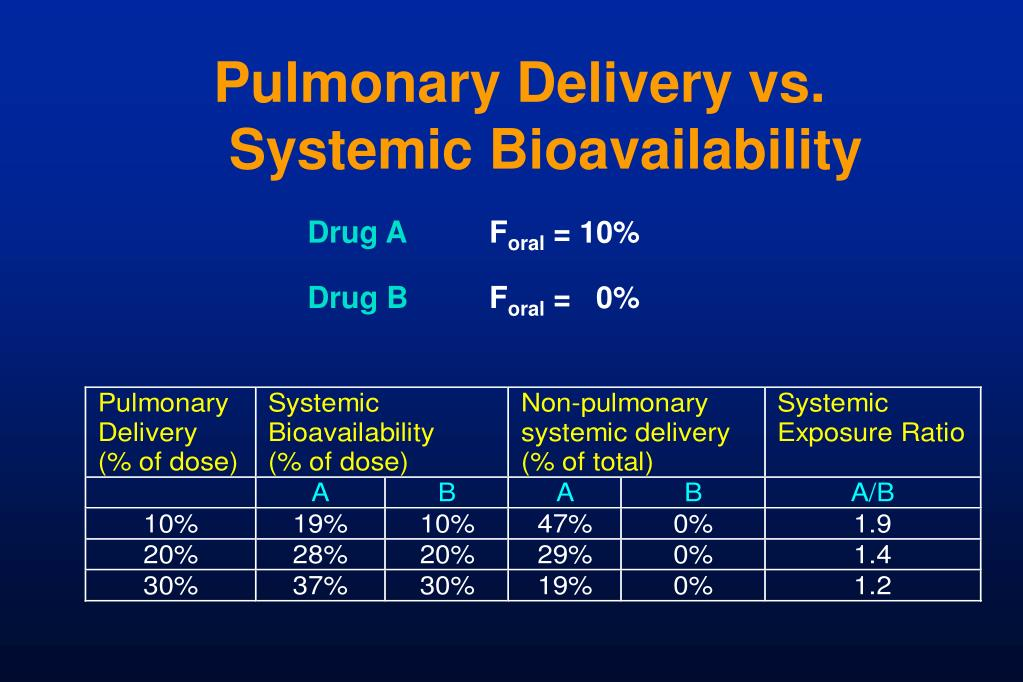 Pulmonary Delivery vs.