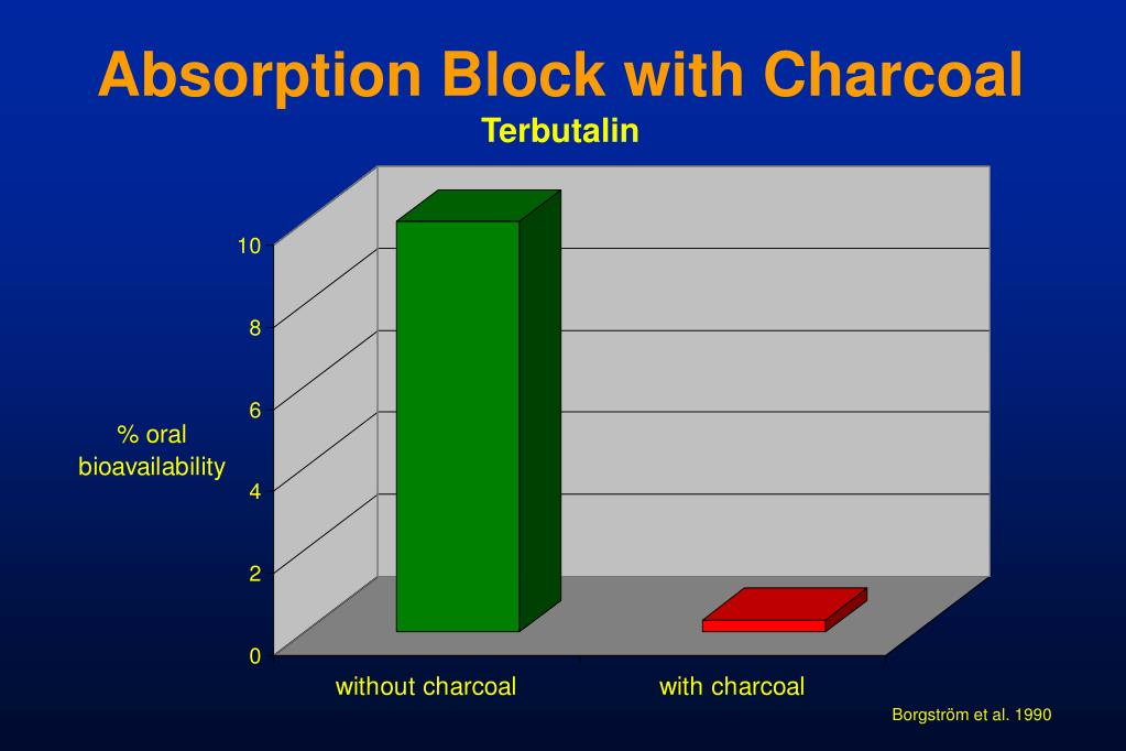 Absorption Block with Charcoal