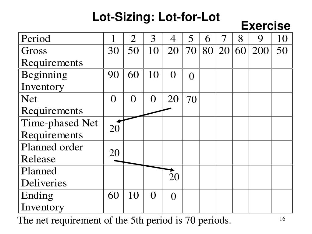 Lot-Sizing: Lot-for-Lot