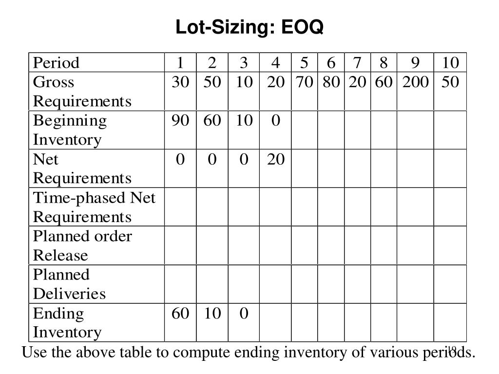Lot-Sizing: EOQ