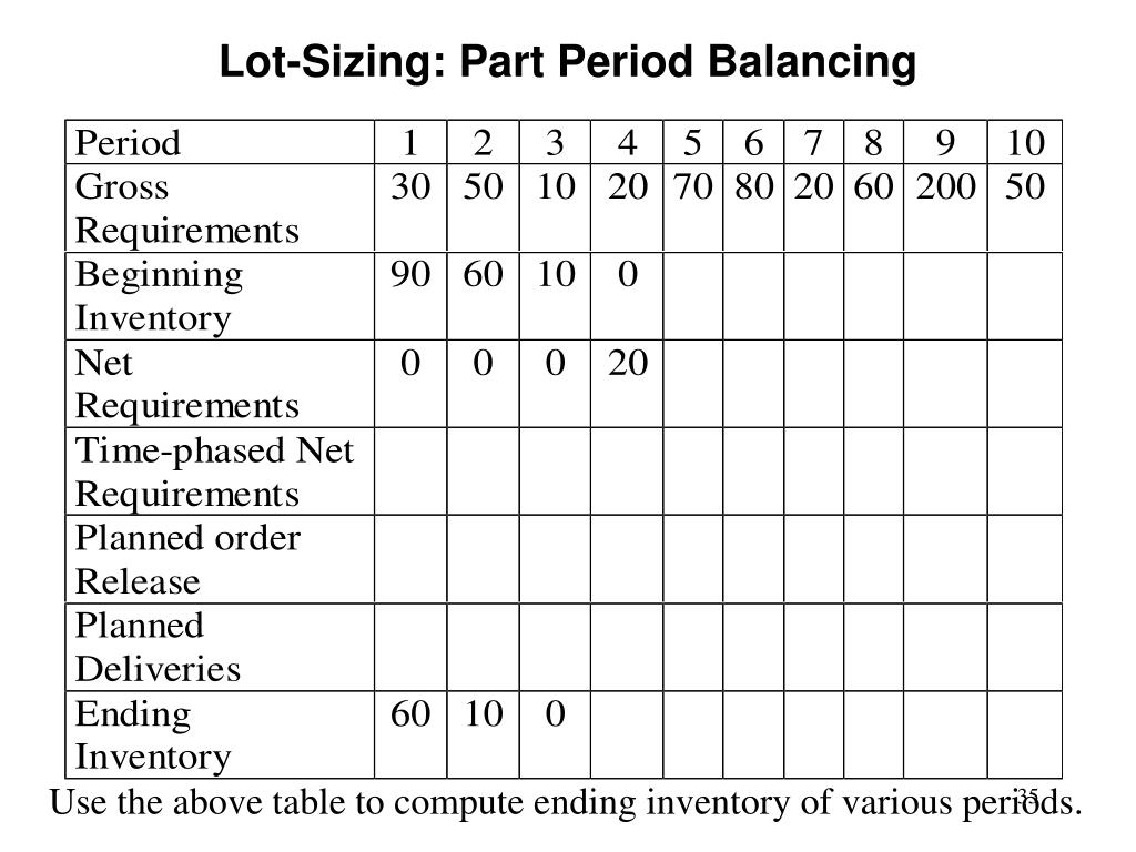 Lot-Sizing: Part Period Balancing