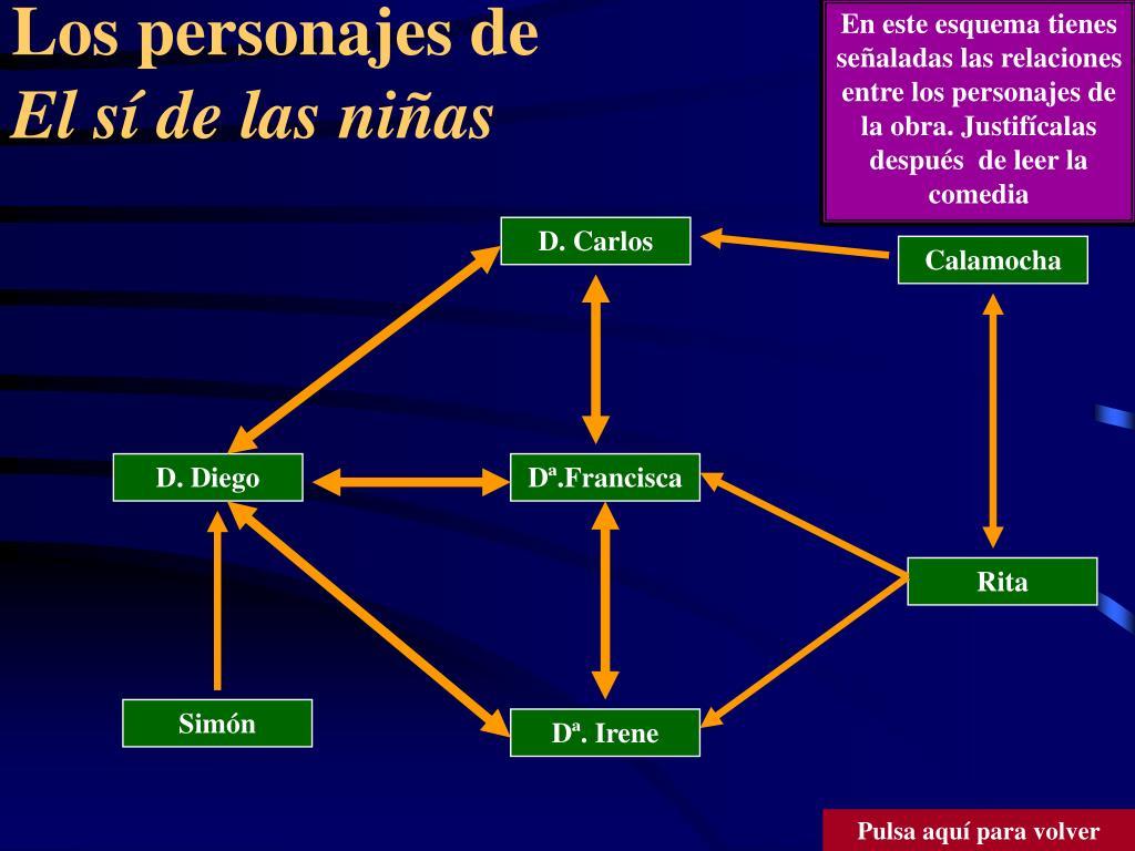 En este esquema tienes señaladas las relaciones entre los personajes de la obra. Justifícalas después  de leer la comedia