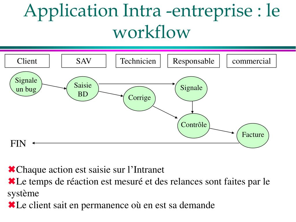 Application Intra -entreprise : le workflow