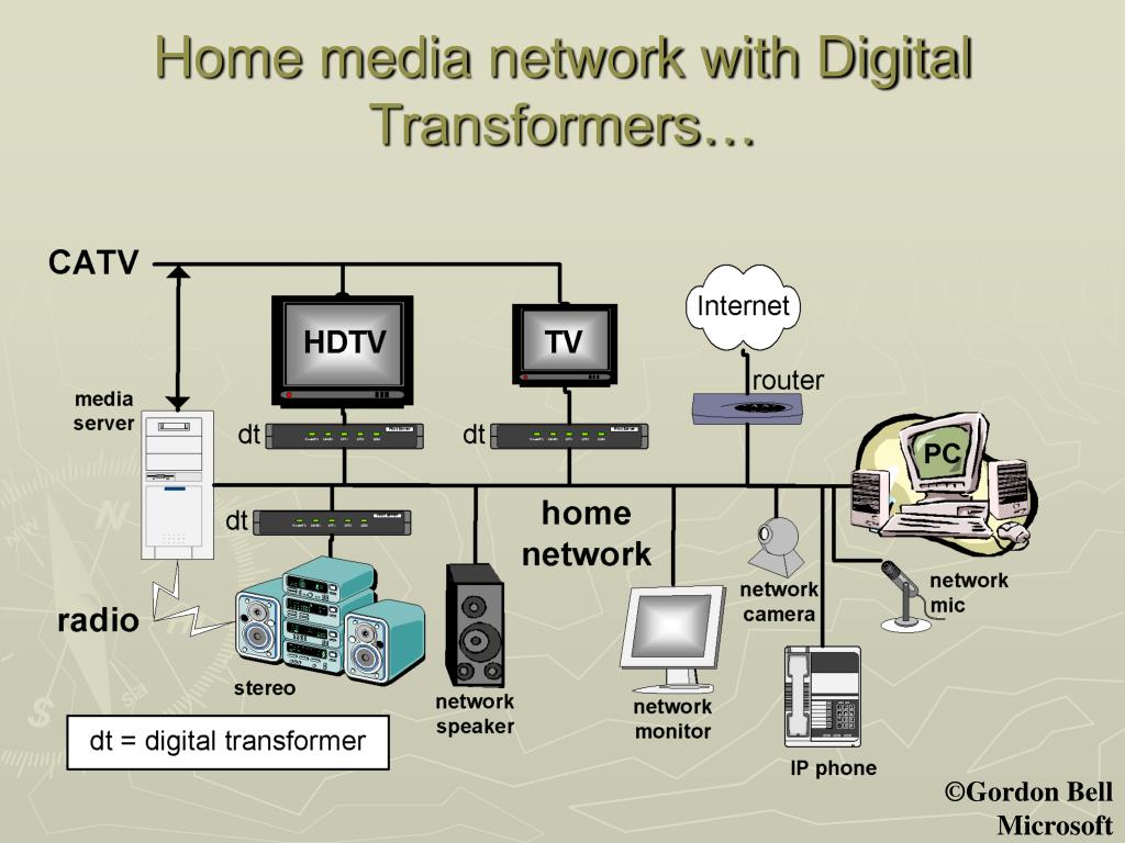 Home media network with Digital Transformers…