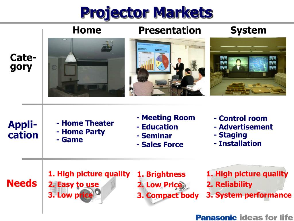 Projector Markets