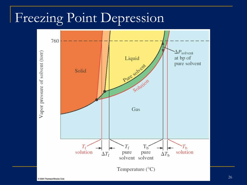freezing point depression determination essay The objective of this experiment is to determine the molar mass of an unknown solid using the colligative property of freezing point depression.