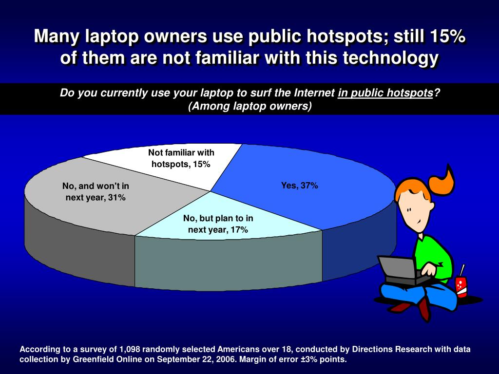 Many laptop owners use public hotspots; still 15% of them are not familiar with this technology
