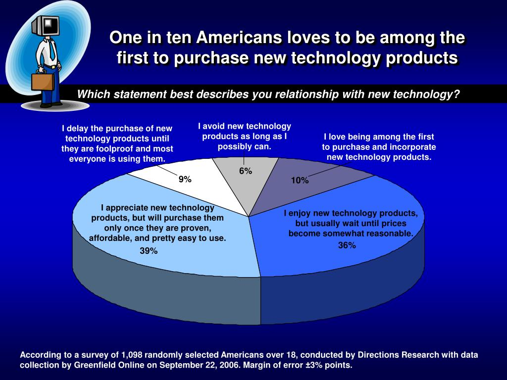 One in ten Americans loves to be among the first to purchase new technology products