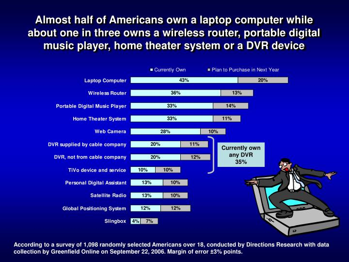 Almost half of Americans own a laptop computer while about one in three owns a wireless router, port...