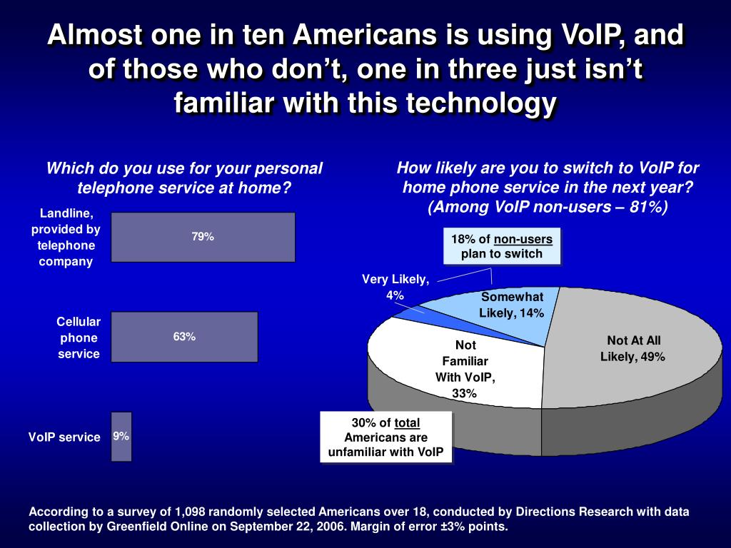 Almost one in ten Americans is using VoIP, and of those who don't, one in three just isn't familiar with this technology