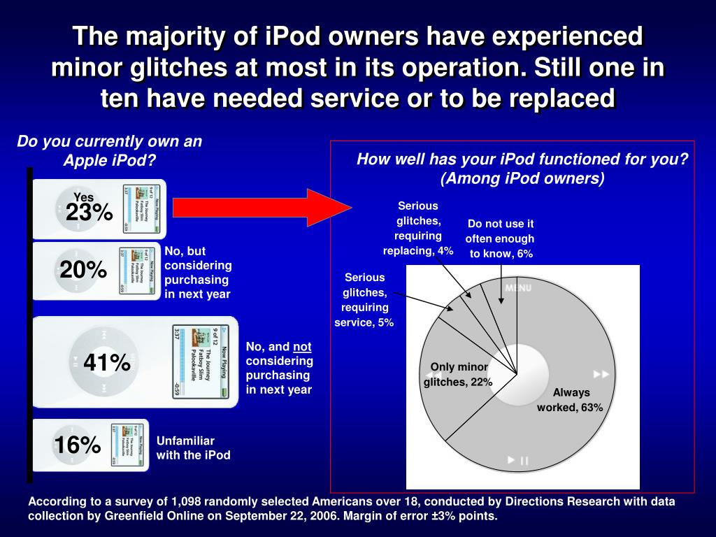 The majority of iPod owners have experienced minor glitches at most in its operation. Still one in ten have needed service or to be replaced