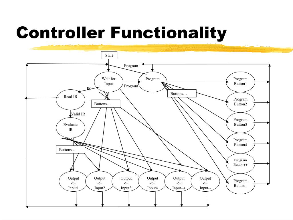 Controller Functionality