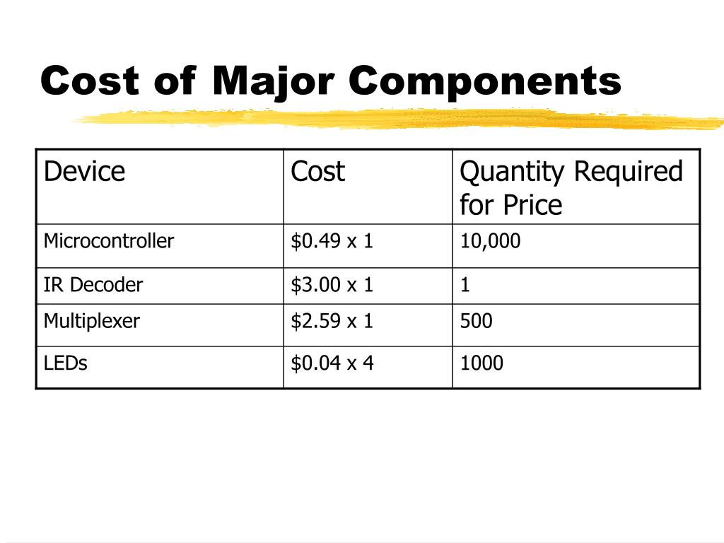 Cost of Major Components