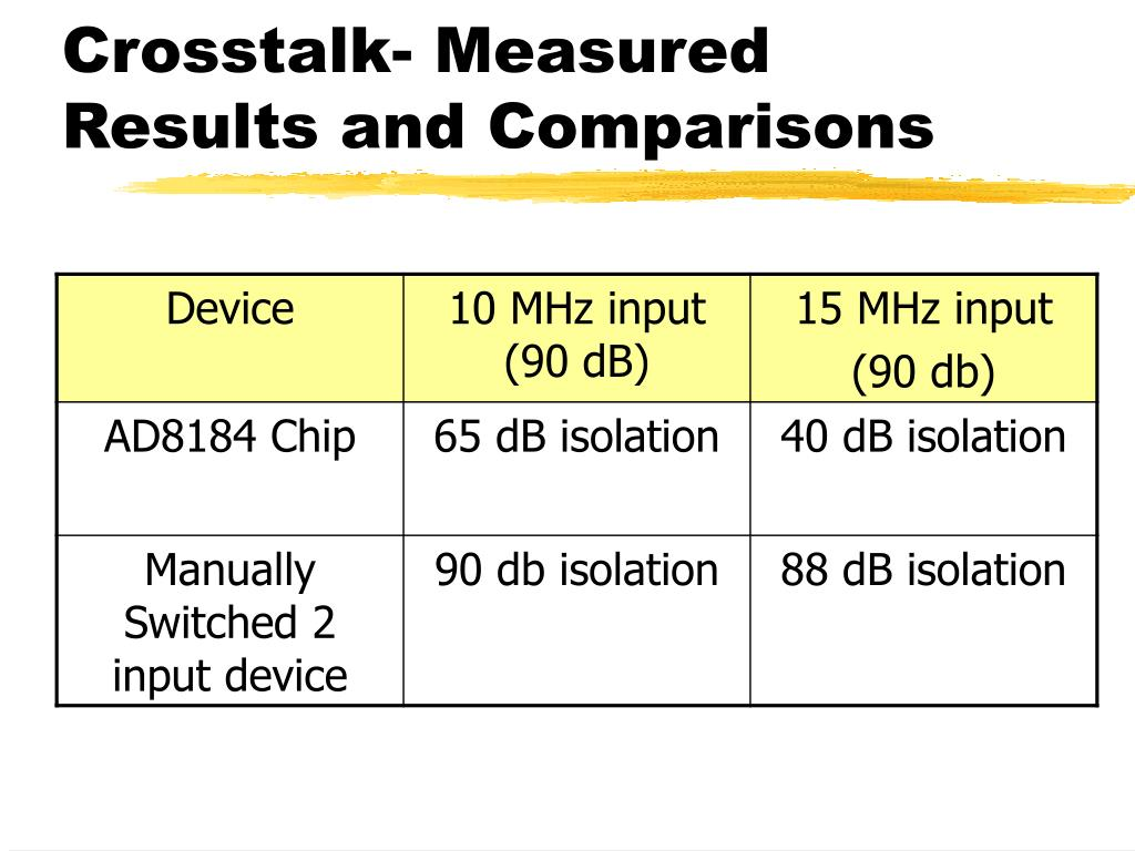 Crosstalk- Measured Results and Comparisons