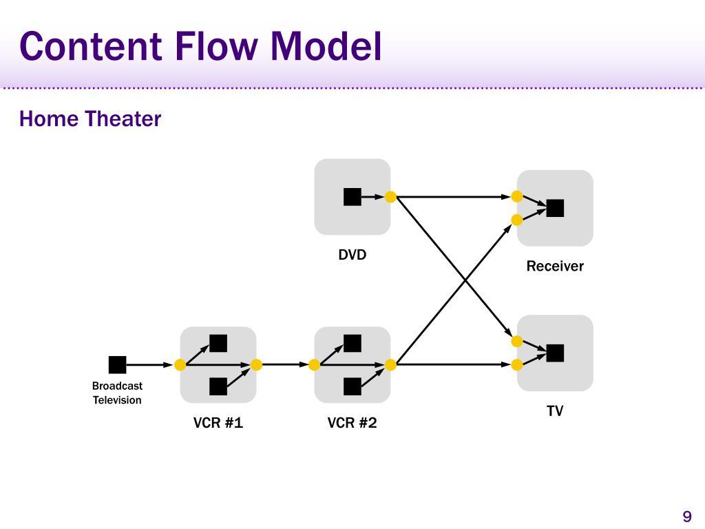Content Flow Model