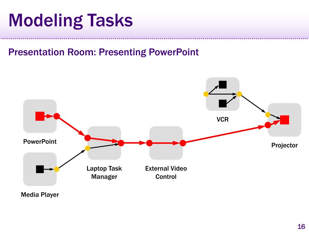 Modeling Tasks