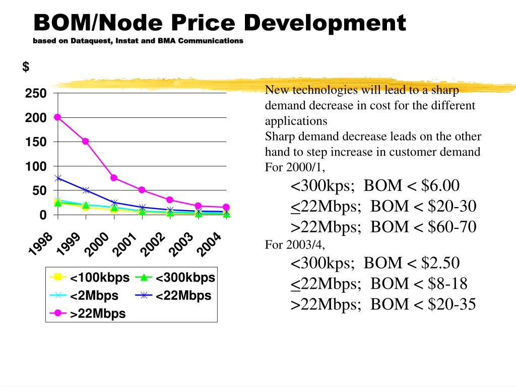 BOM/Node Price Development