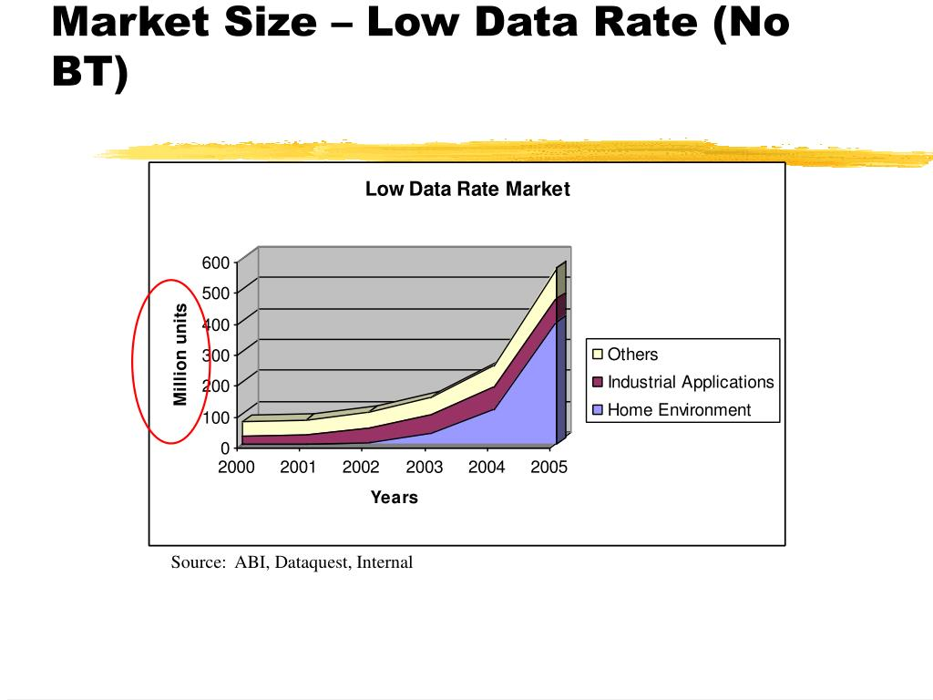 Market Size – Low Data Rate (No BT)