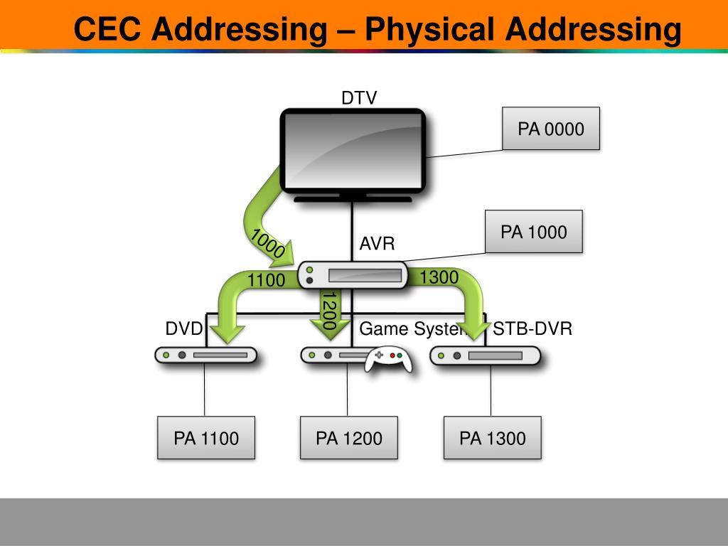 CEC Addressing – Physical Addressing