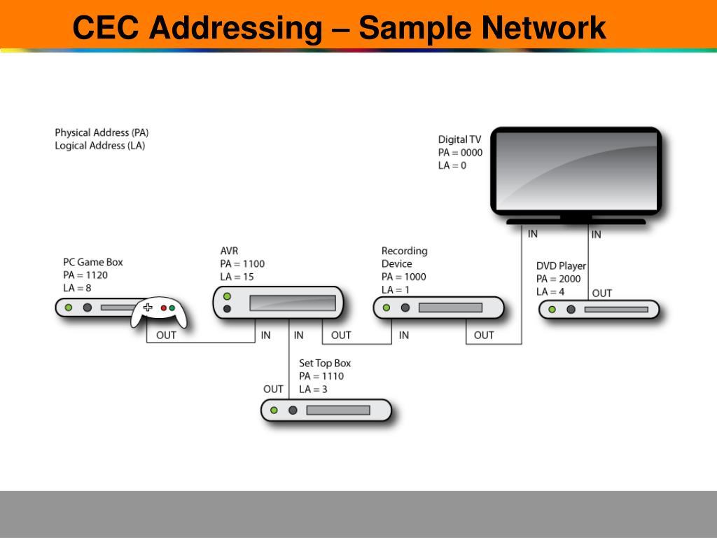 CEC Addressing – Sample Network