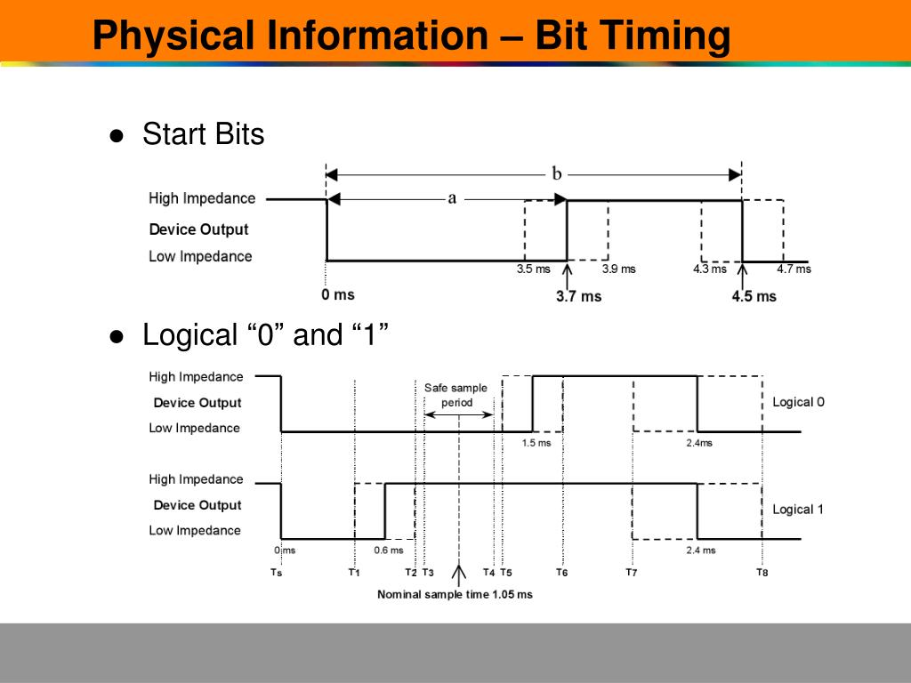 Physical Information – Bit Timing