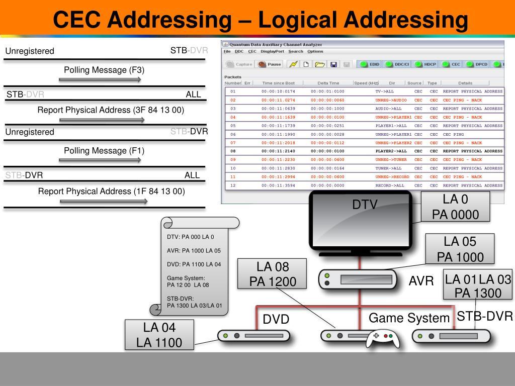 CEC Addressing – Logical Addressing