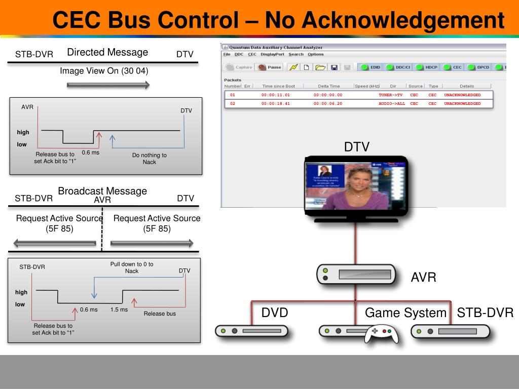 CEC Bus Control – No Acknowledgement