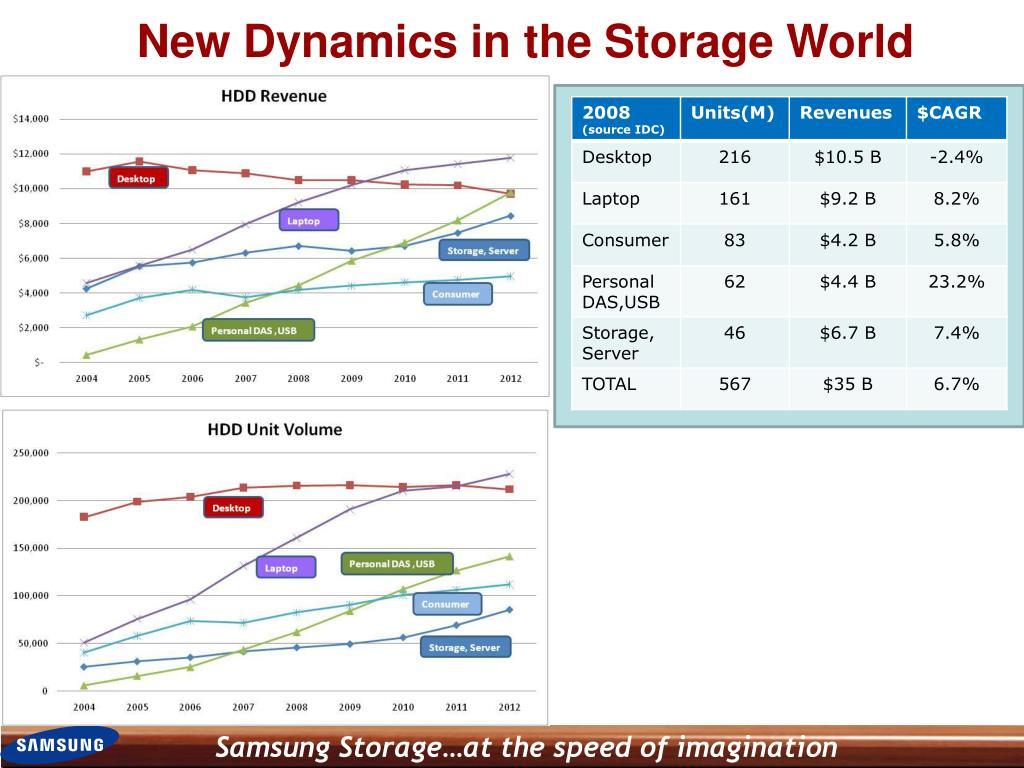 New Dynamics in the Storage World