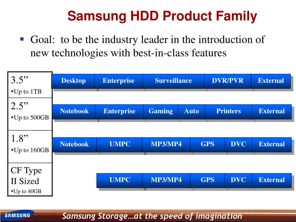Samsung HDD Product Family
