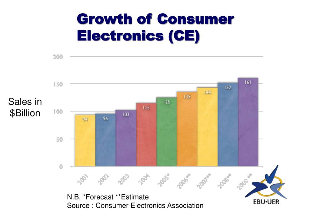 Growth of Consumer Electronics (CE)