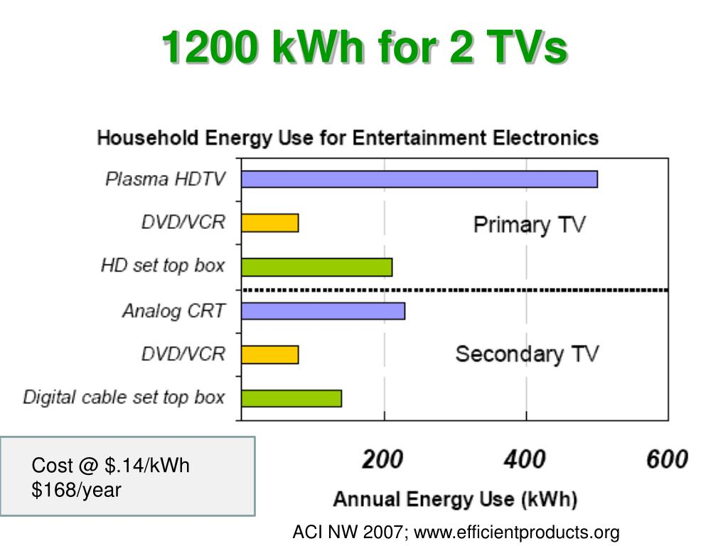 1200 kWh for 2 TVs