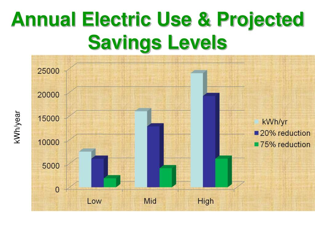Annual Electric Use & Projected Savings Levels