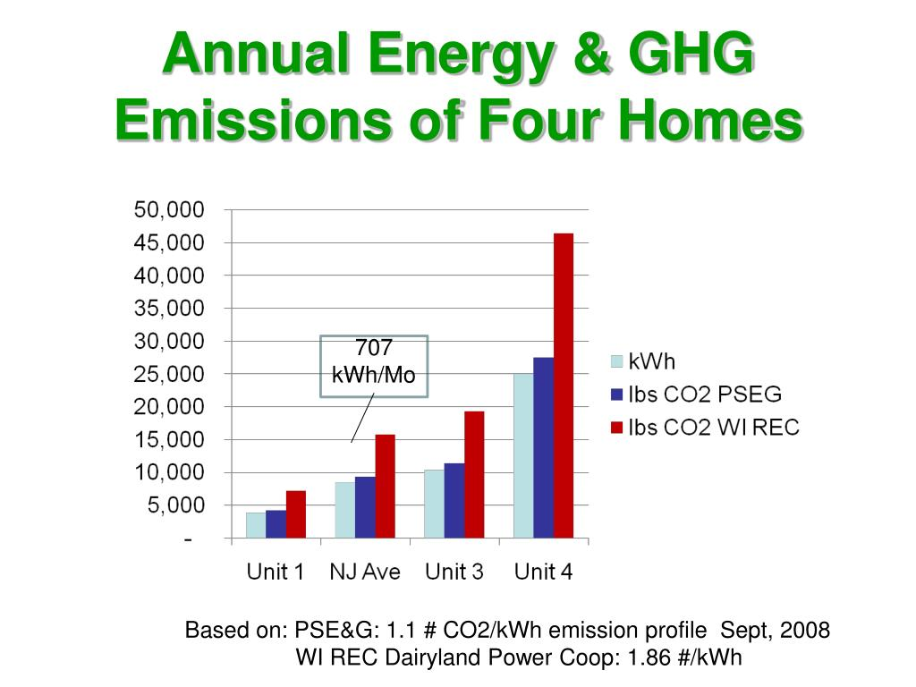 Annual Energy & GHG Emissions of Four Homes