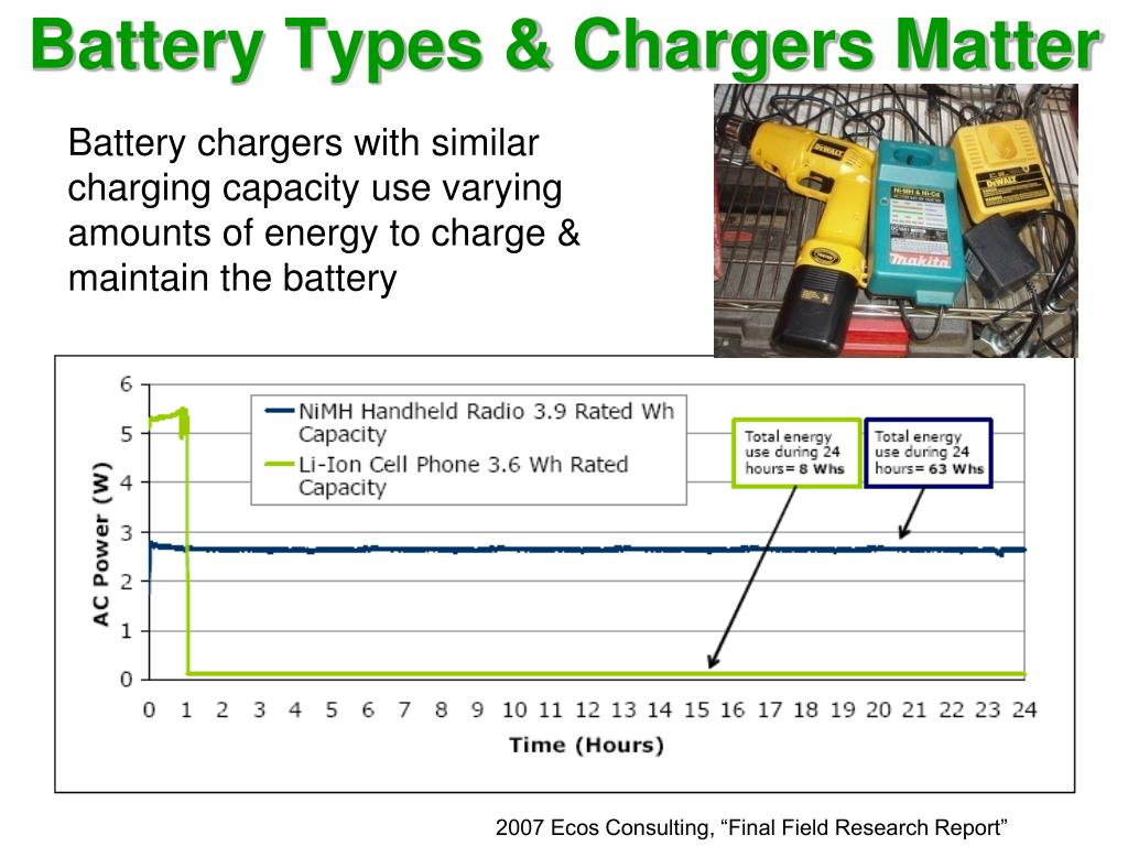 Battery Types & Chargers Matter