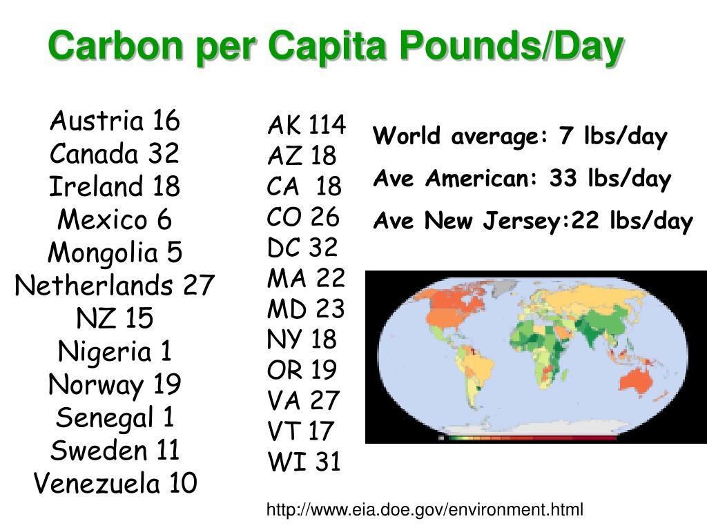 Carbon per Capita Pounds/Day