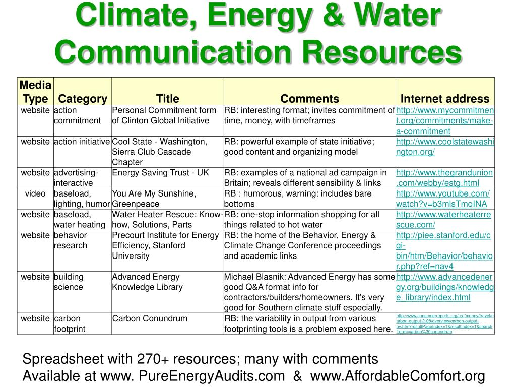 Climate, Energy & Water Communication Resources