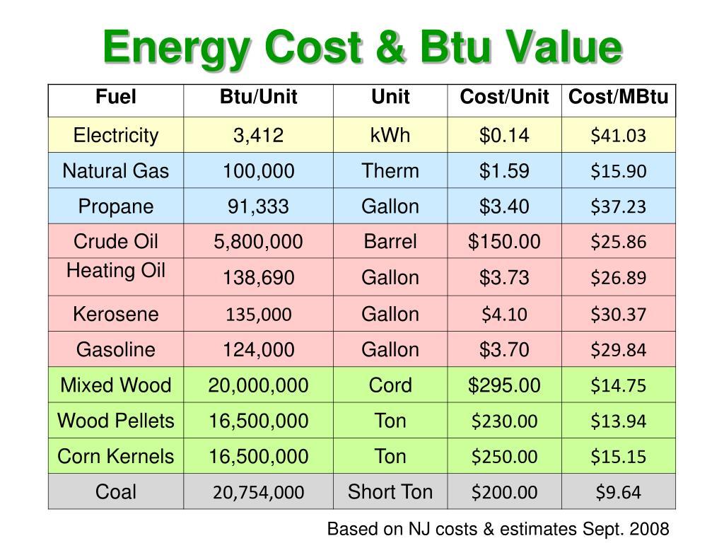 Energy Cost & Btu Value